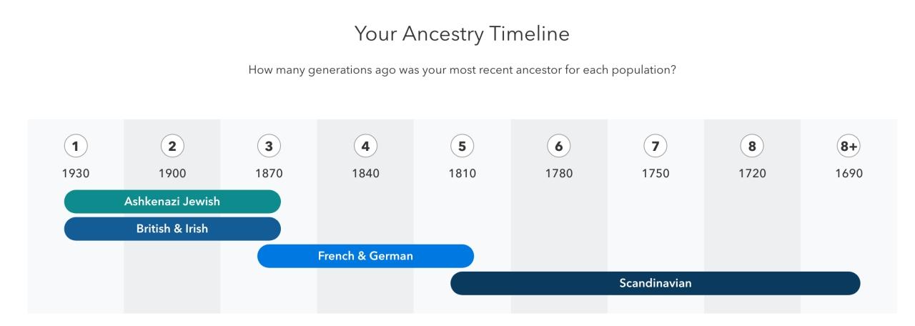 ancestry 2